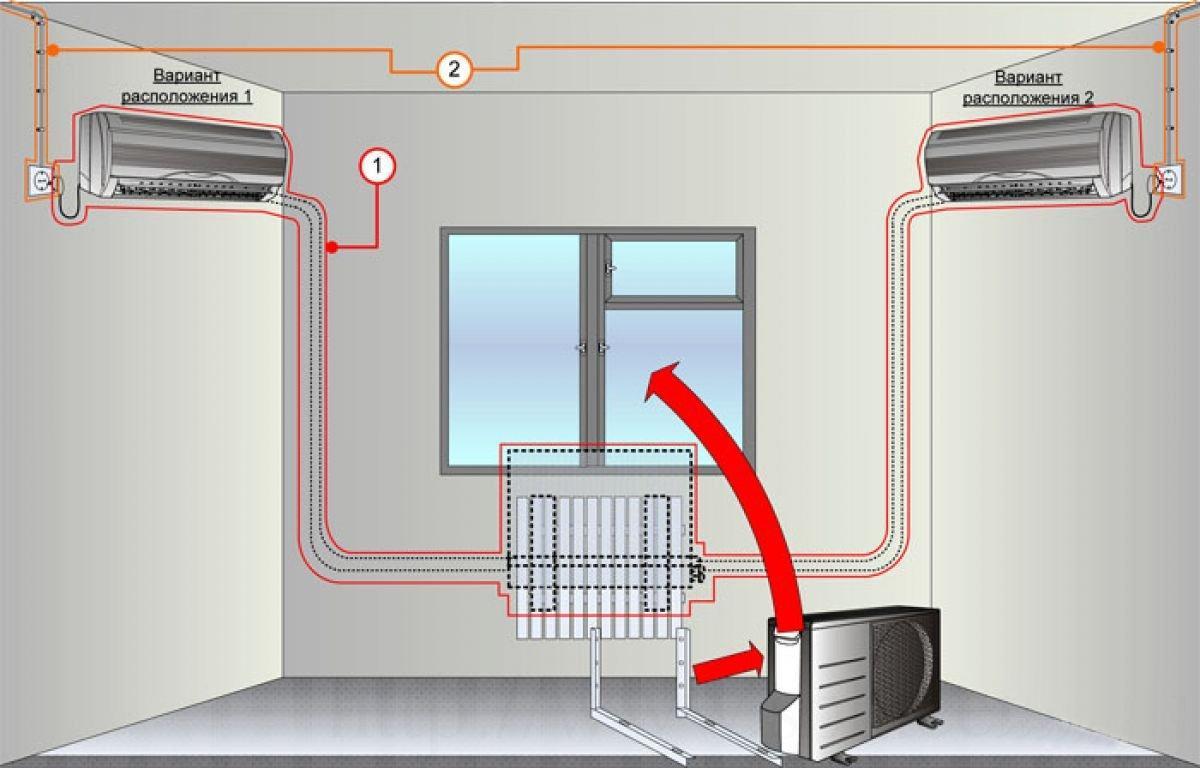 Выбор места установки сплит системы